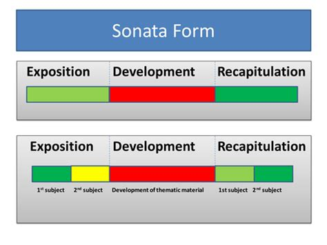 sonata form diagram resources on sonata form by cfirman uk teaching