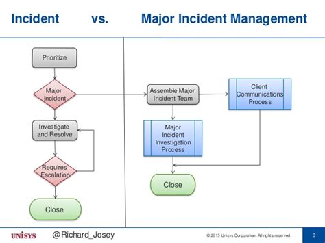 itil major incident management process the discipline of major incident management richard