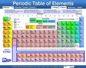 P Table Ptable Com Dynamic Periodic Table Of Elements