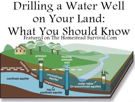 how to drill a water well in your backyard drilling a water well on your land what you should know