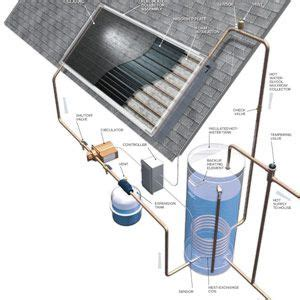 Solar Water Heater Jakarta solar water heating systems roundup water heating