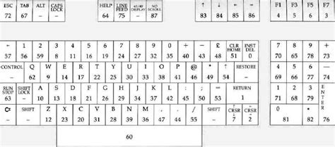 keyboard layout values keyboard