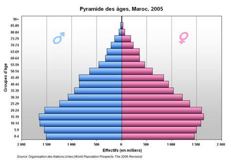 Etnique Syari file pyramide maroc png wikimedia commons
