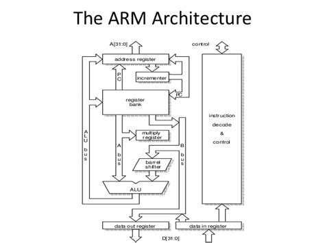 Arm architecture chapter2 steve furber