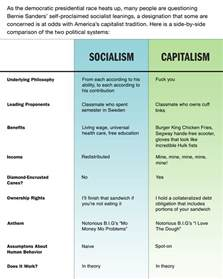Socialism Vs Capitalism Essay by A