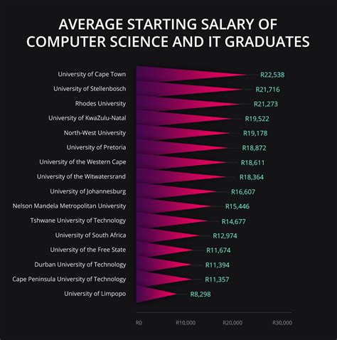 Average Starting Salary For Mba Graduates By School by Where To Study It Or Computer Science For The Best