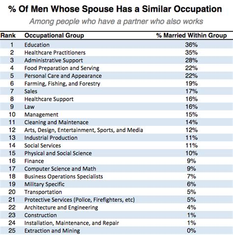 what professions are most likely to marry each other