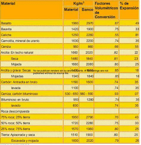 extintores por metro cuadrado factor de abundamiento en pdf descargar cad gratis 252