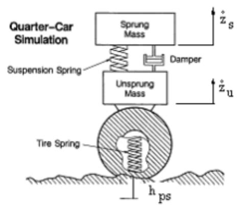 design weight definition the mass of the car is defined as sprung mass and