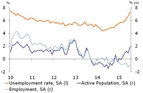 brazil unemployment rate 2015 brazil headwinds intensify raboresearch