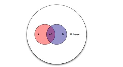 venn diagram universal set universal sets and venn diagrams set theory venn diagrams