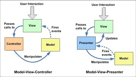 mvc pattern software engineering model view controller what is the actual pattern for mvc