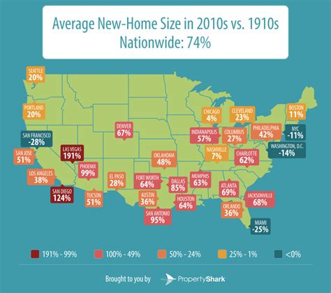 the growth of the average us home size in the past 100 years