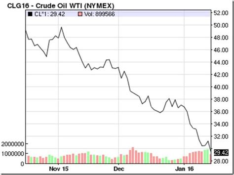 oil prices new low new low oil prices and how they re set ohio hb 422