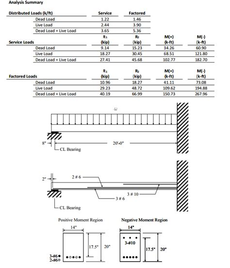 effective inertia reinforced concrete problem need help consider t
