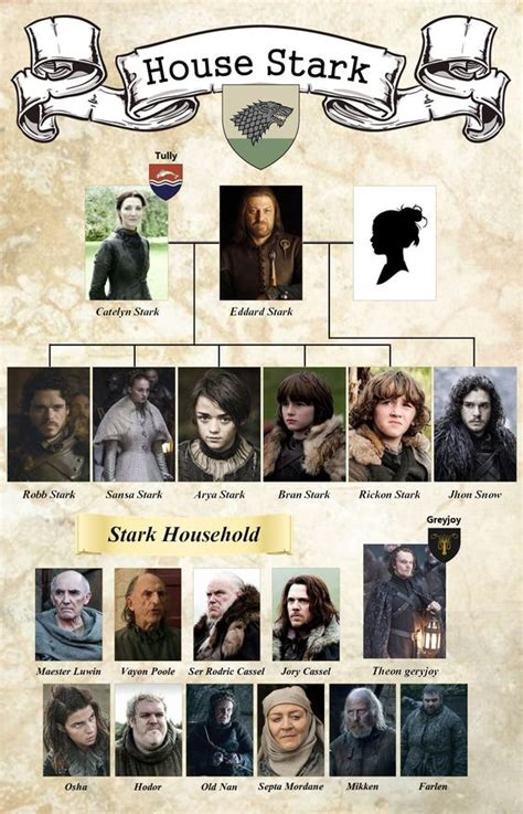 house games with family house stark family tree game of thrones pinterest trees posts and house stark