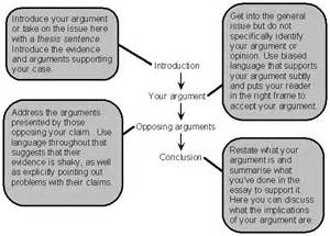 Structure Of Argumentative Essay by General Structure Of The Argumentative Essay
