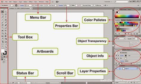 fungsi layout area mengenal interface menu bar dan tool box dalam adobe
