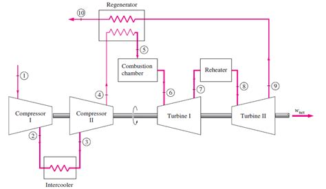 schematic diagram of gas turbine power plant gas turbine power plant block diagram imageresizertool