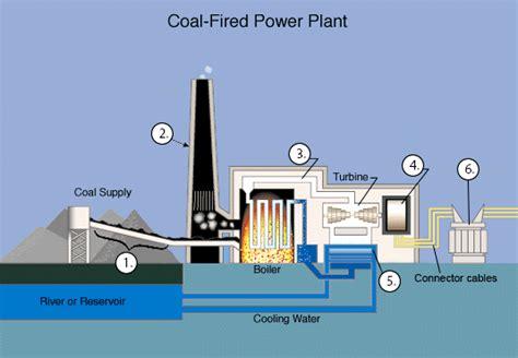 coal fired power station diagram coal burning diagram repair wiring scheme