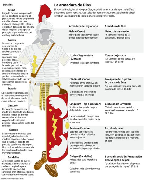 de parte de dios el descanso del escriba partes de una armadura medieval antigua