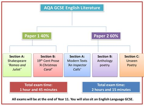 aqa gcse english language 0198340745 new aqa gcse english literature overview by rojoresources teaching resources tes