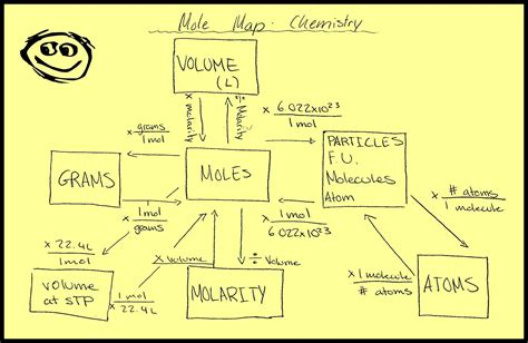 mole map chembloggers molar volume of a gas a stp