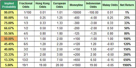 How To Win Money On Football Bets - understanding betting odds moneyline fractional odds decimal odds etc