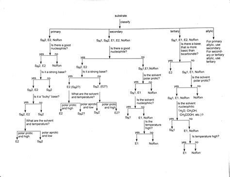 organic chemistry flowchart flow chart sn1 sn2 e1 or e2 drmorrow chemistry