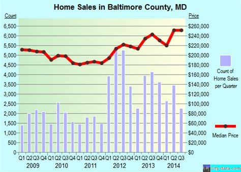 the housing value of every county in the u s metrocosm baltimore county maryland detailed profile houses real