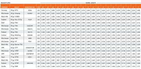 Defense Table Of Official Distances by 223 Velocity Experiment From Guns Ammo Barrel
