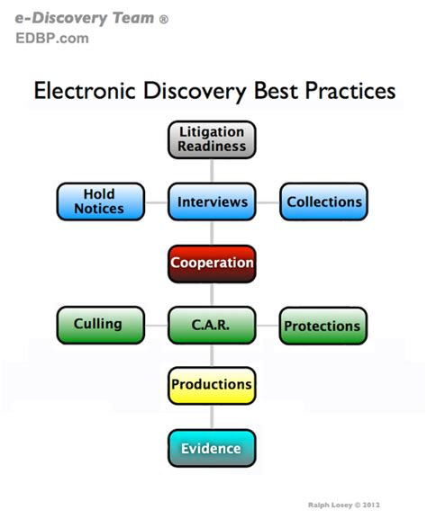 discovery workflow electronic discovery best practices a lawyer centric