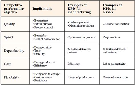 performance objective template exles of performance objectives pictures to pin on