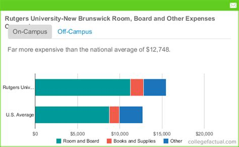 rutgers room and board rutgers new brunswick room board costs dorms meals other expenses