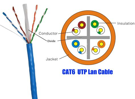 Kabel Utp Cat 6 By Spinet pengkabelan untwisted pair utp cat 6