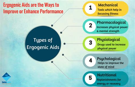 creatine ergogenic aid ergogenic aids biology bibliographies cite this for me