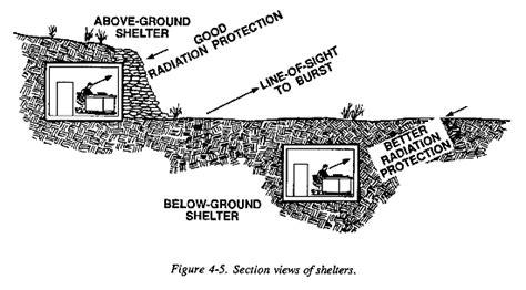 Free House Blueprints Fm 3 4 Nuclear Protection