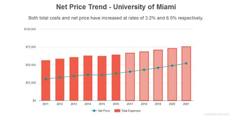 Mba Tuition Cost St Francis by Find Out If Of Miami Is Affordable For You