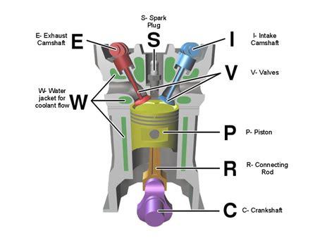 diesel engine works swengines diesel engines