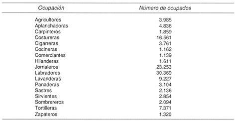 lista de los oficios identidades nacionales y estado moderno en centroam 233 rica