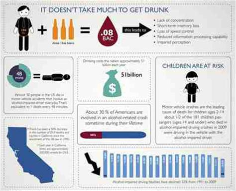 Dui Records Dui Penalties In California Are Serious