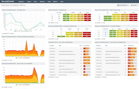 Executive Vulnerability Metrics Sc Dashboard Tenable Connectwise Project Templates