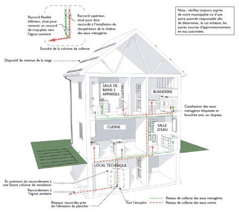 Vide Sanitaire Obligatoire Rt 2012 4694 by 201 Conomiser L Eau Potable 224 La Maison Blogue Dessins Drummond