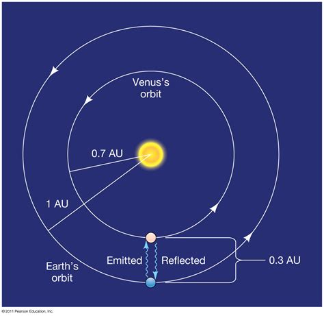 saturn astronomical unit the solar system
