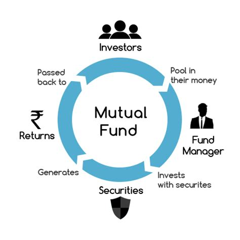 best funds funds definition fund investment best
