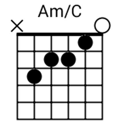 am c chord