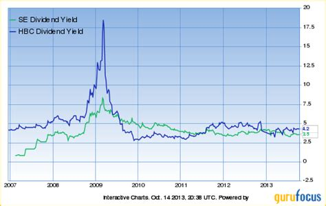 div yield formula spectra energy dividend yield primus green energy
