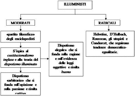 pensiero illuminista illuminismo