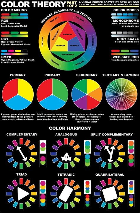 an introduction to color theory for web designers inkfumes poster designs color design typography theory