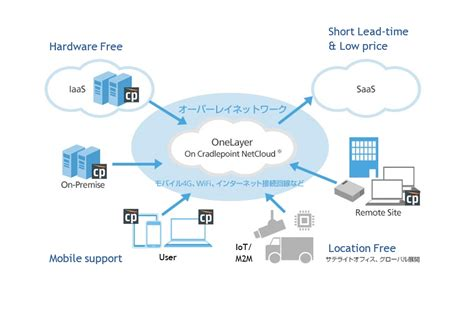 cloud network drive for business softbank corp to sell software defined cloud network